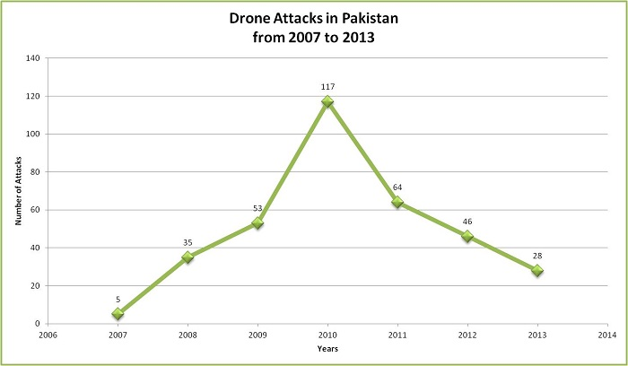 drone attacks in pakistan pdf