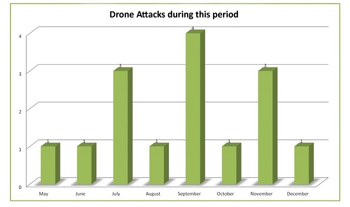 Drone-chart