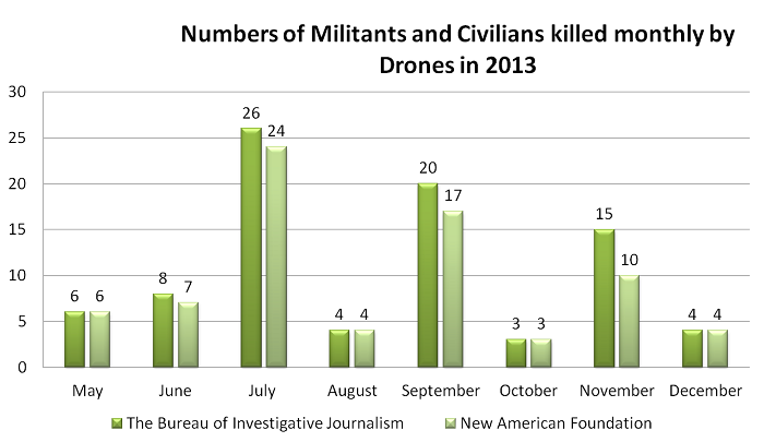 Numbers of Militants