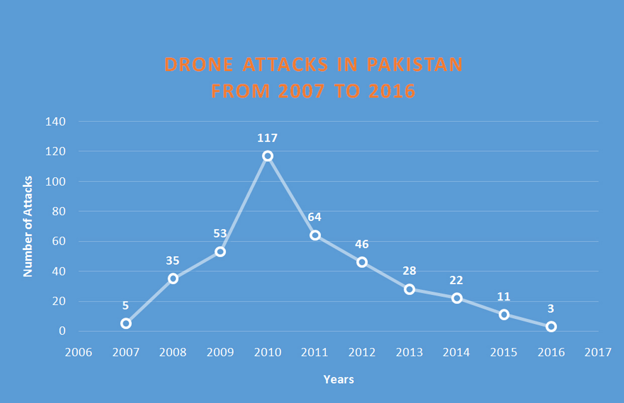 Drone Strikes inside Pakistan from 2013 to 2015 Under the PML-N Government