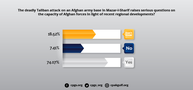 Had the deadly Taliban attack on Afghan army base in Mazar-i-Sharif raised questions on its capacity to deal with terrorism?