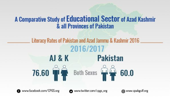 A Comparative Study of Educational Sector of Azad Kashmir & all Provinces of Pakistan
